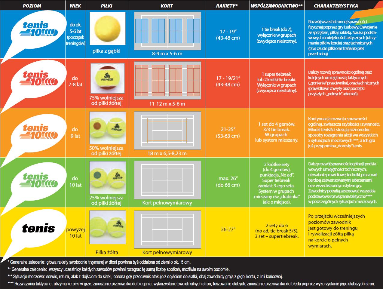 Program nauki tenisa